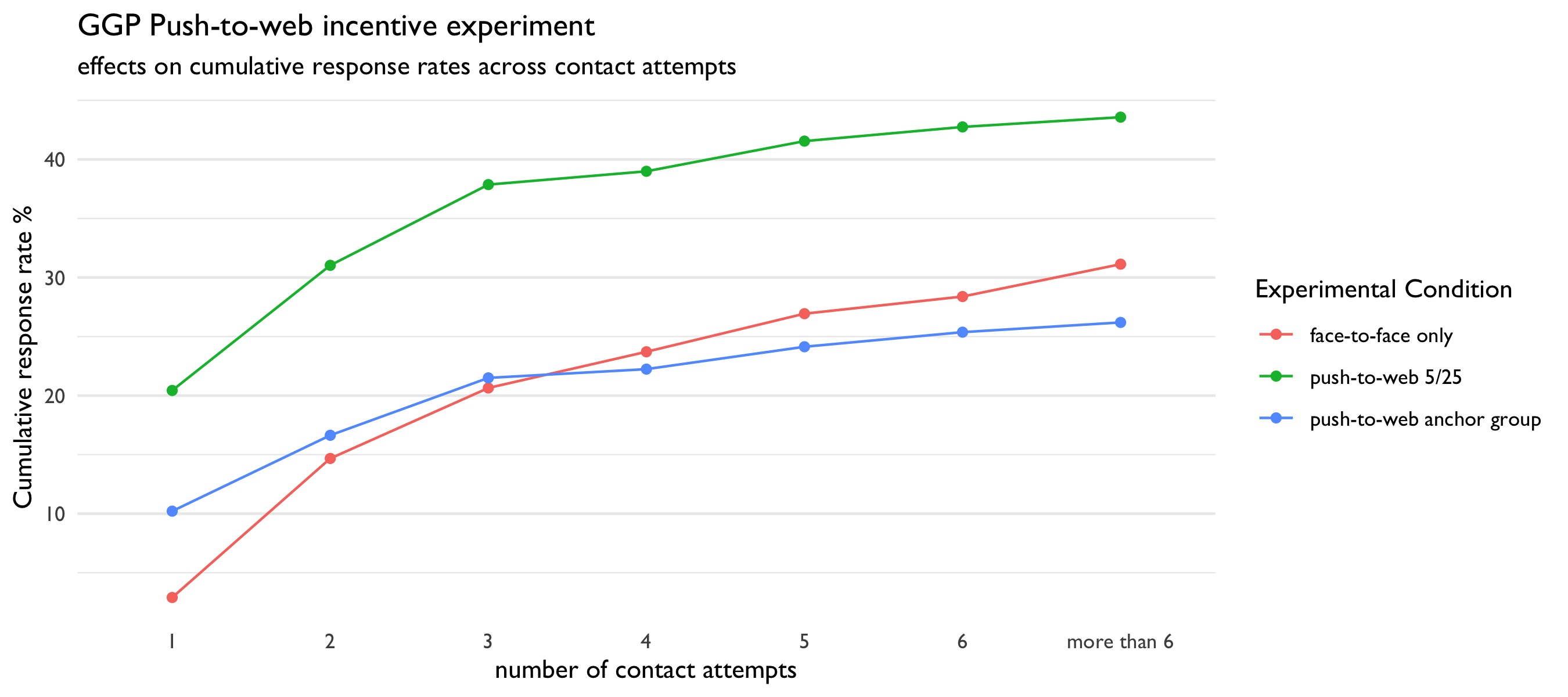 """Response Rates (AAPOR 4) across contact attempts"""