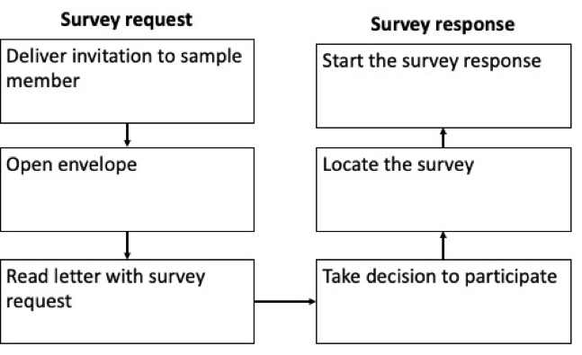The 'customer journey' in participating in a push-to-web surveys